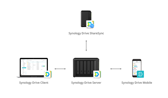 Synology Drive 2.0 suite, Networks attached storage, server, backup, recovery